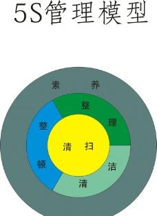 5S管理模型练习使用图片