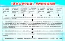 就业失业登记证流程图片