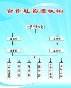 合作社管理机构图片